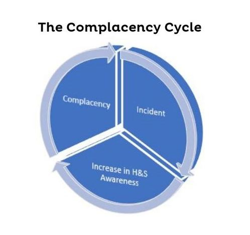 The-complacency-cycle